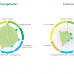 Интерактивные диаграммы оценок эффективности